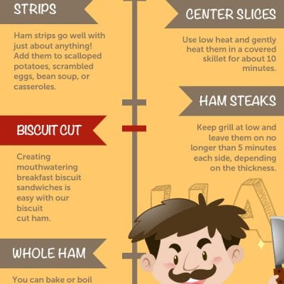 How to Cook Hobe's Ham [infographic]
